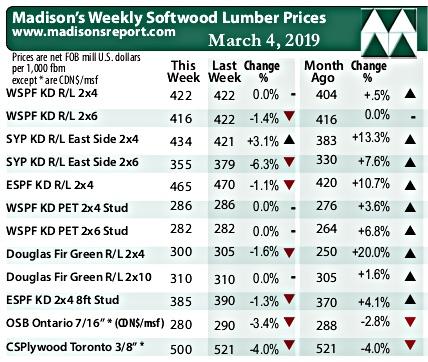 Madisons Lumber Graph