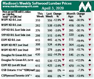 Madison Lumber Prices