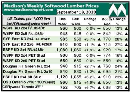 Madison Lumber Report