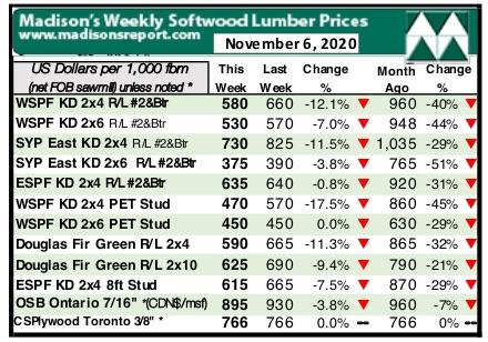 Madison Lumber Report