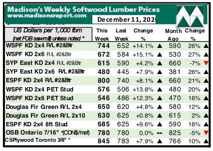 Madison's Lumber Report