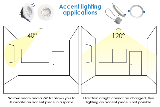 Accent lighting applications