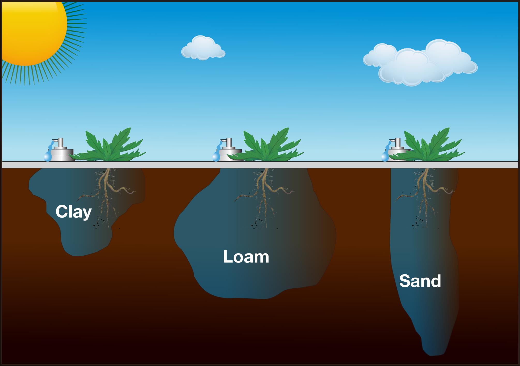Soil Water Image